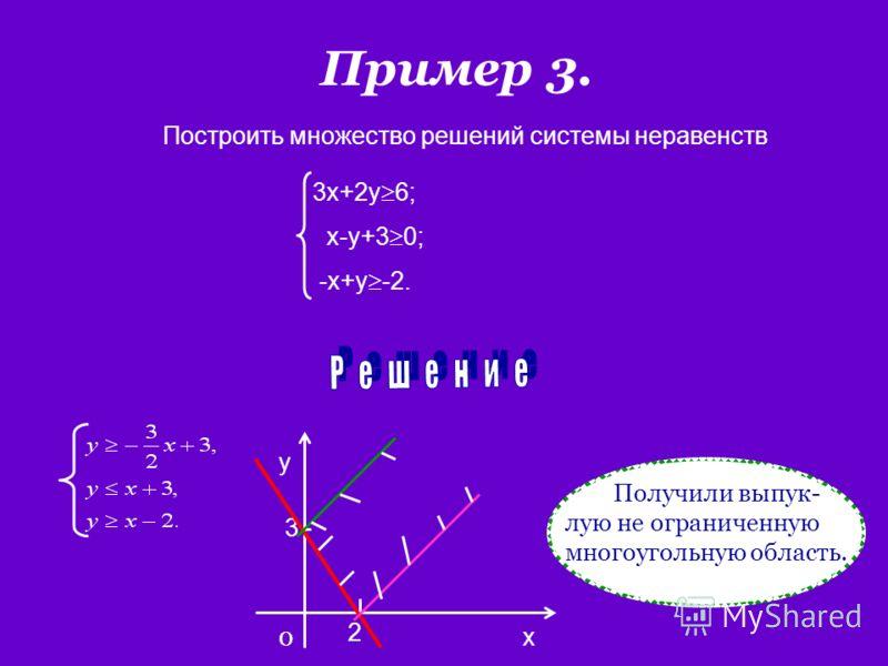 Пример 3. Построить множество решений системы неравенств 3x+2y 6; x-y+3 0; -x+y -2. x y 0 2 3 Получили выпук- лую не ограниченную многоугольную область.