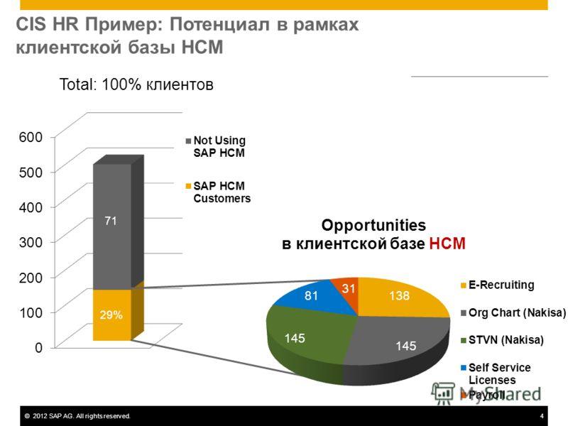 ©2012 SAP AG. All rights reserved.4 Total: 100% клиентов CIS HR Пример: Потенциал в рамках клиентской базы HCM