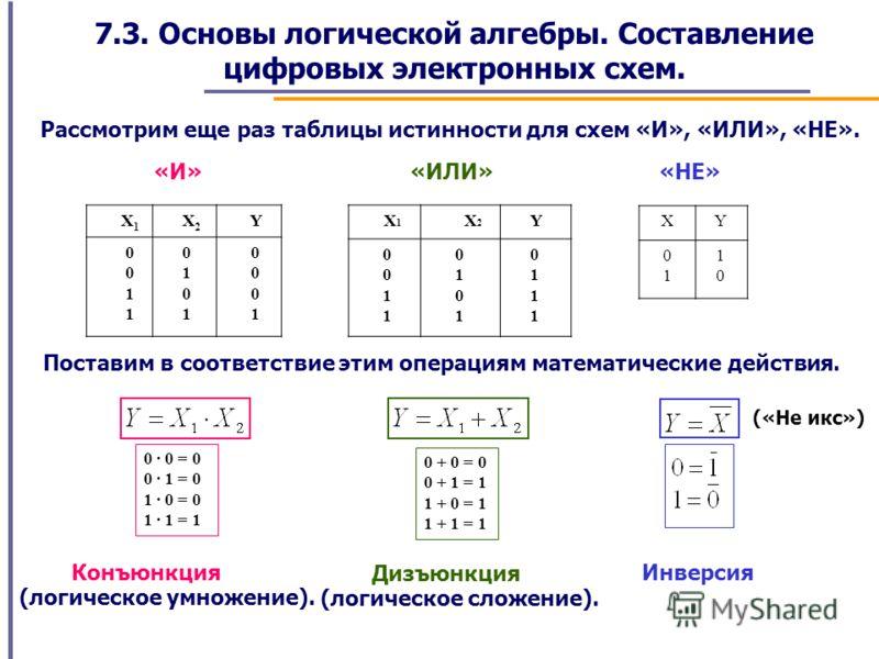 7.3. Основы логической алгебры. Составление цифровых электронных схем. Рассмотрим еще раз таблицы истинности для схем «И», «ИЛИ», «НЕ». X 1 X 2 Y 0 1 0 1 0 1 0 1 X 1 X 2 Y 0 1 0 1 0 1 0 1 XY 0101 1010 «И»«ИЛИ»«НЕ» Поставим в соответствие этим операци