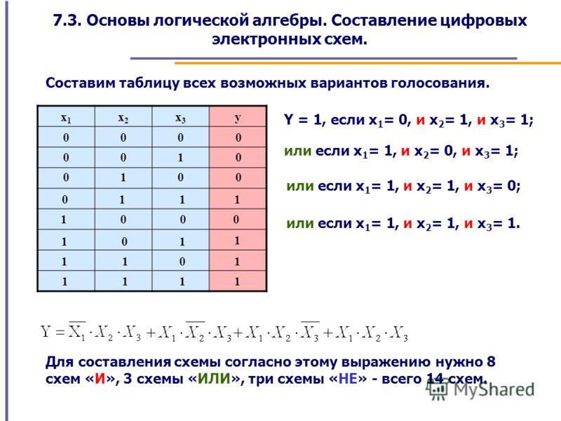7.3. Основы логической алгебры. Составление цифровых электронных схем. Составим таблицу всех возможных вариантов голосования. x1x1 x2x2 x3x3 y 0000 0010 0100 0 1 1 1 1000 1 0 1 1 1 1 0 1 1 1 1 1 Y = 1, если x 1 = 0, и x 2 = 1, и x 3 = 1; или если x 1