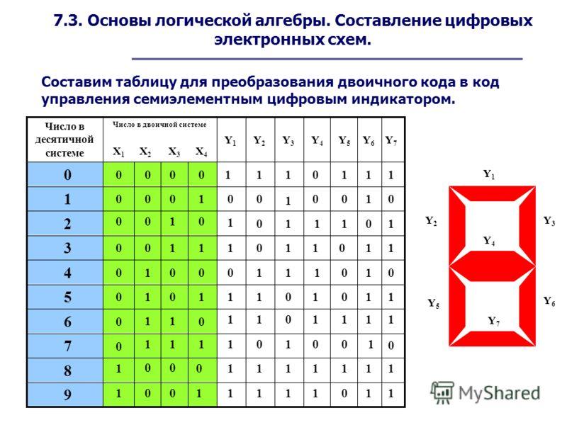 7.3. Основы логической алгебры. Составление цифровых электронных схем. Составим таблицу для преобразования двоичного кода в код управления семиэлементным цифровым индикатором. X1X1 X2X2 X3X3 X4X4 Y1Y1 Y2Y2 Y3Y3 Y4Y4 Y5Y5 Y6Y6 Y7Y7 Y1Y1 Y2Y2 Y3Y3 Y4Y4