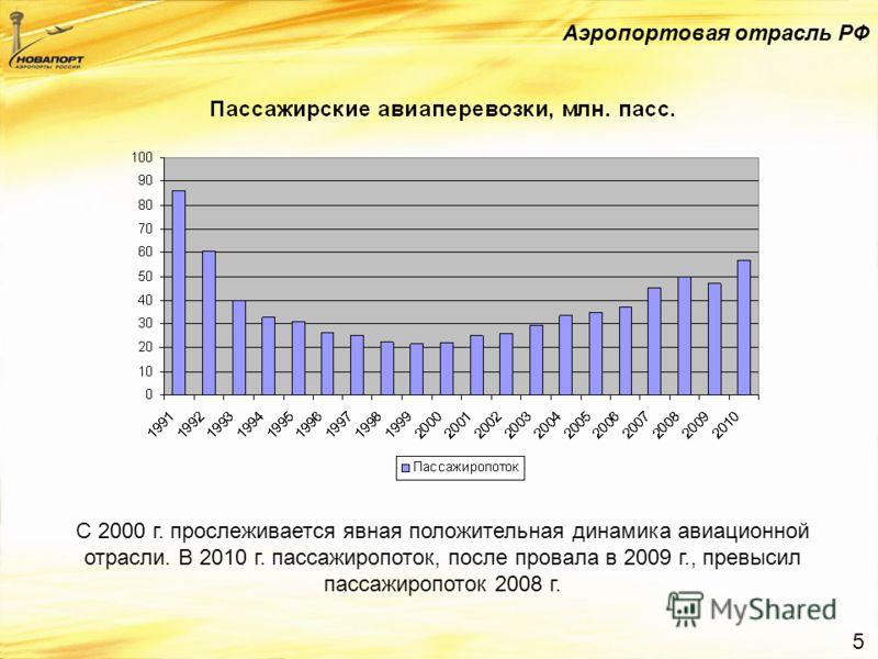 5 Аэропортовая отрасль РФ С 2000 г. прослеживается явная положительная динамика авиационной отрасли. В 2010 г. пассажиропоток, после провала в 2009 г., превысил пассажиропоток 2008 г.