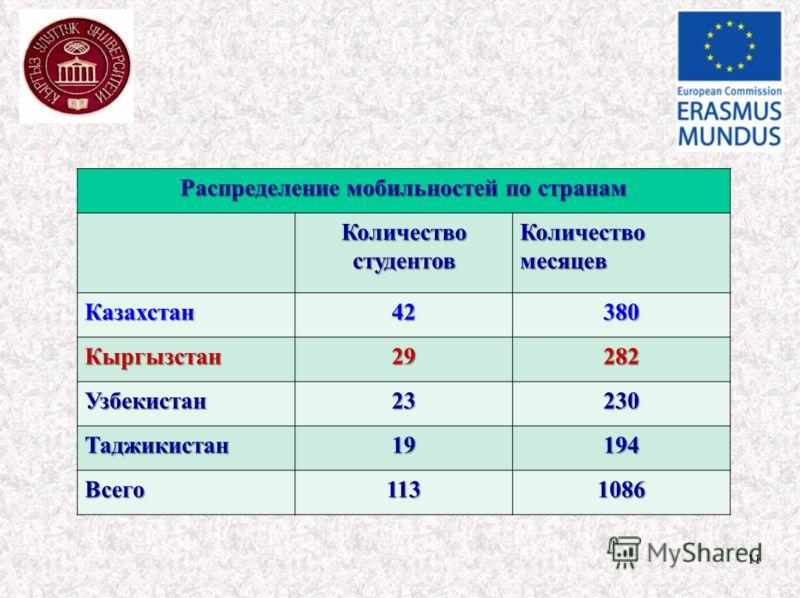 11 Распределение мобильностей по странам Количество студентов Количество месяцев Казахстан42380 Кыргызстан29282 Узбекистан23230 Таджикистан19194 Всего1131086