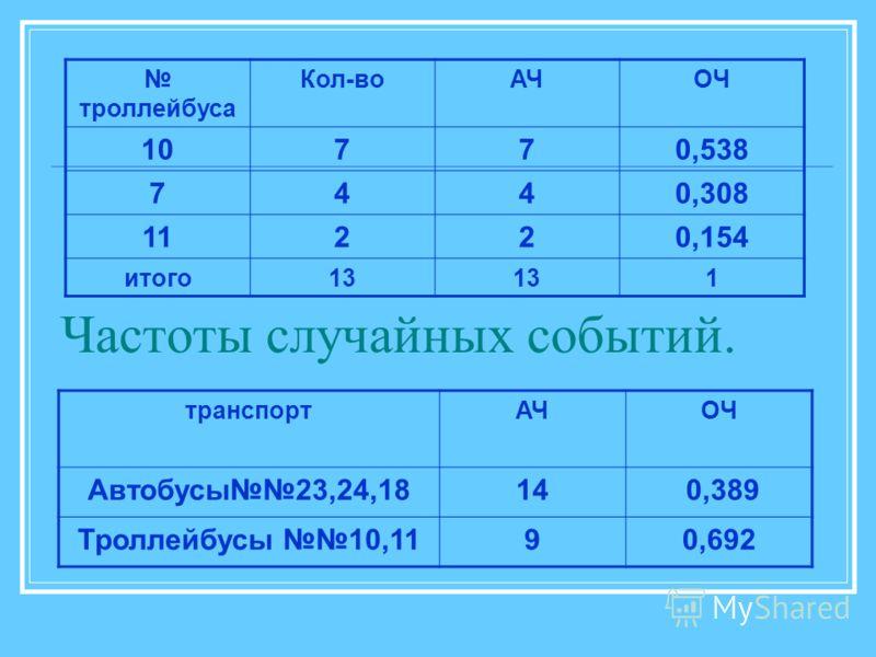 Частоты случайных событий. троллейбуса Кол-воАЧОЧ 10770,538 7440,308 11220,154 итого13 1 транспортАЧОЧ Автобусы23,24,1814 0,389 Троллейбусы 10,1190,692