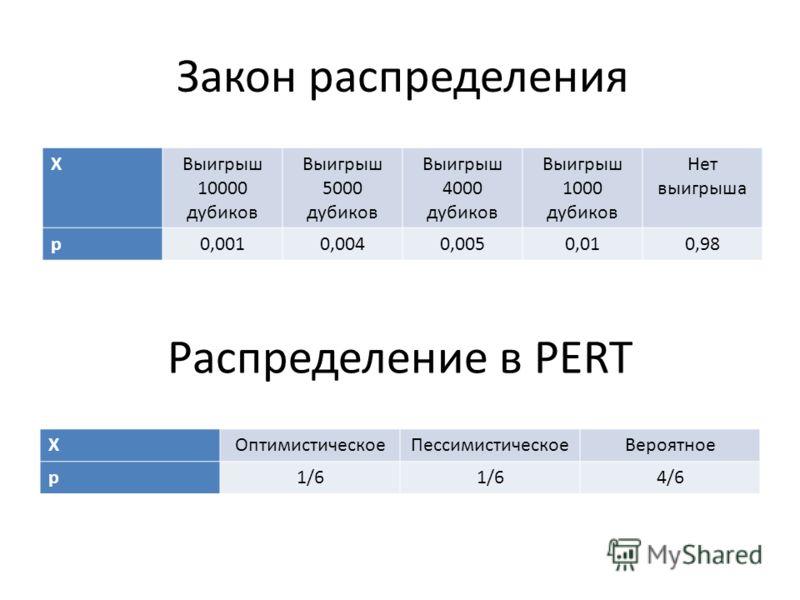 Распределение в PERT XОптимистическоеПессимистическоеВероятное p1/6 4/6 Закон распределения XВыигрыш 10000 дубиков Выигрыш 5000 дубиков Выигрыш 4000 дубиков Выигрыш 1000 дубиков Нет выигрыша p0,0010,0040,0050,010,98