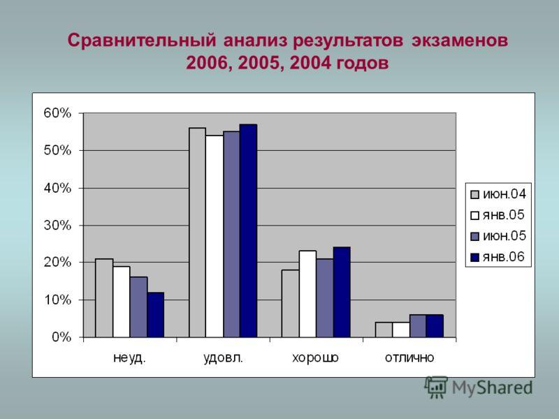 Сравнительный анализ результатов экзаменов 2006, 2005, 2004 годов