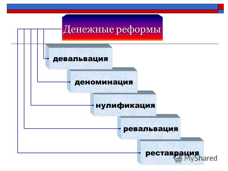 Денежные реформы реставрация ревальвация нулификация деноминация девальвация
