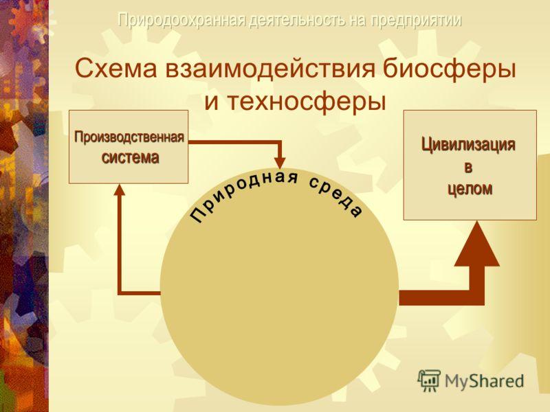 Схема взаимодействия биосферы и техносферы Производственная система Цивилизациявцелом