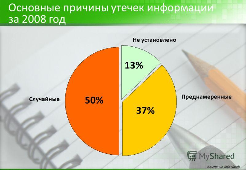 Основные причины утечек информации за 2008 год Компания InfoWatch Преднамеренные 37% 13% Не установлено Случайные 50%