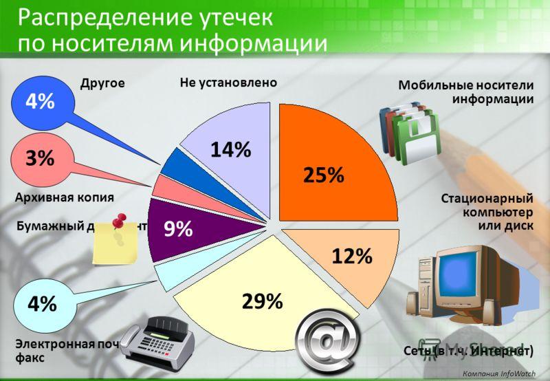 Распределение утечек по носителям информации Компания InfoWatch 25% 12% 29% 14% Мобильные носители информации Стационарный компьютер или диск Сеть (в т.ч. Интернет) Электронная почта, факс 4% Бумажный документ 9% Архивная копия 3% 4% Другое Не устано