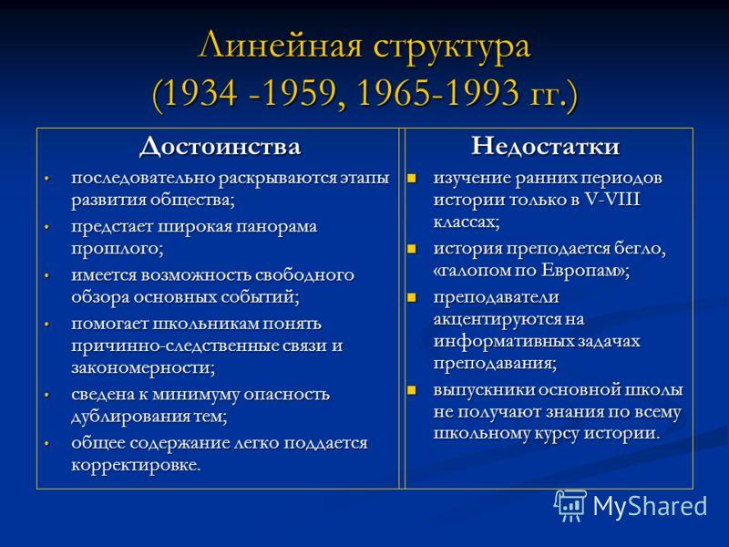 Линейная структура (1934 -1959, 1965-1993 гг.) Достоинства последовательно раскрываются этапы развития общества; последовательно раскрываются этапы развития общества; предстает широкая панорама прошлого; предстает широкая панорама прошлого; имеется в