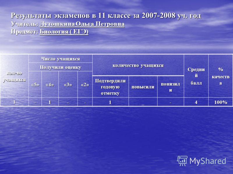 Результаты экзаменов в 11 классе за 2007-2008 уч. год Учитель: Лутошкина Ольга Петровна Предмет: Биология ( ЕГЭ) кол-воучащихся Число учащихся количество учащихся Средни й балл% качеств а Получили оценку «5»«4»«3»«2» Подтвердили годовую отметку повыс