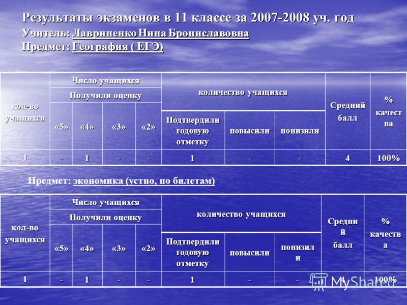 Результаты экзаменов в 11 классе за 2007-2008 уч. год Учитель: Лавриненко Нина Брониславовна Предмет: География ( ЕГЭ) кол-воучащихся Число учащихся количество учащихся Среднийбалл% качест ва Получили оценку «5»«4»«3»«2» Подтвердили годовую отметку п