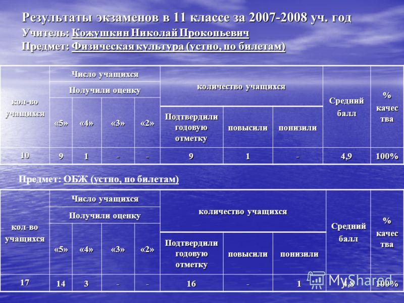Результаты экзаменов в 11 классе за 2007-2008 уч. год Учитель: Кожушкин Николай Прокопьевич Предмет: Физическая культура (устно, по билетам) кол-воучащихся Число учащихся количество учащихся Среднийбалл% качес тва Получили оценку «5»«4»«3»«2» Подтвер