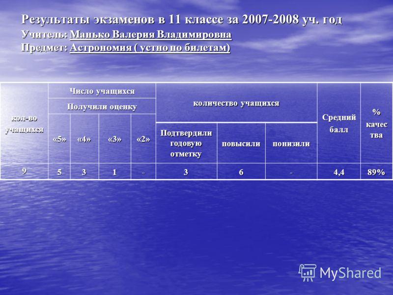 Результаты экзаменов в 11 классе за 2007-2008 уч. год Учитель: Манько Валерия Владимировна Предмет: Астрономия ( устно по билетам) кол-воучащихся Число учащихся количество учащихся Среднийбалл% качес тва Получили оценку «5»«4»«3»«2» Подтвердили годов