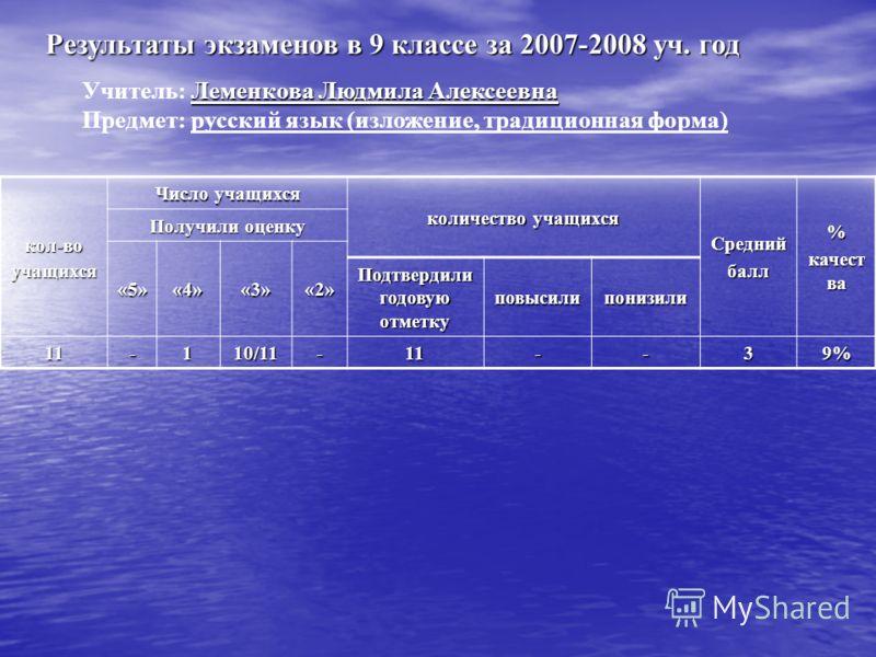 кол-воучащихся Число учащихся количество учащихся Среднийбалл% качест ва Получили оценку «5»«4»«3»«2» Подтвердили годовую отметку повысилипонизили 11 -1 10/11 -11--39% Результаты экзаменов в 9 классе за 2007-2008 уч. год Леменкова Людмила Алексеевна