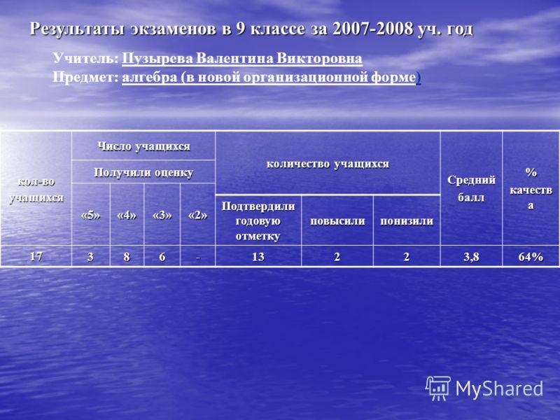 Результаты экзаменов в 9 классе за 2007-2008 уч. год Учитель: Пузырева Валентина Викторовна Предмет: алгебра (в новой организационной форме) кол-воучащихся Число учащихся количество учащихся Среднийбалл% качеств а Получили оценку «5»«4»«3»«2» Подтвер