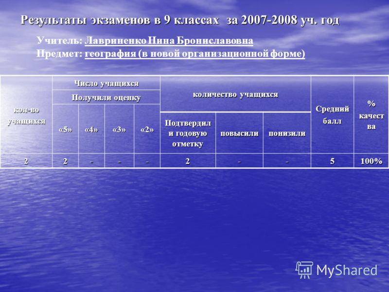 Результаты экзаменов в 9 классах за 2007-2008 уч. год Учитель: Лавриненко Нина Брониславовна Предмет: география (в новой организационной форме) кол-воучащихся Число учащихся количество учащихся Среднийбалл% качест ва Получили оценку «5»«4»«3»«2» Подт