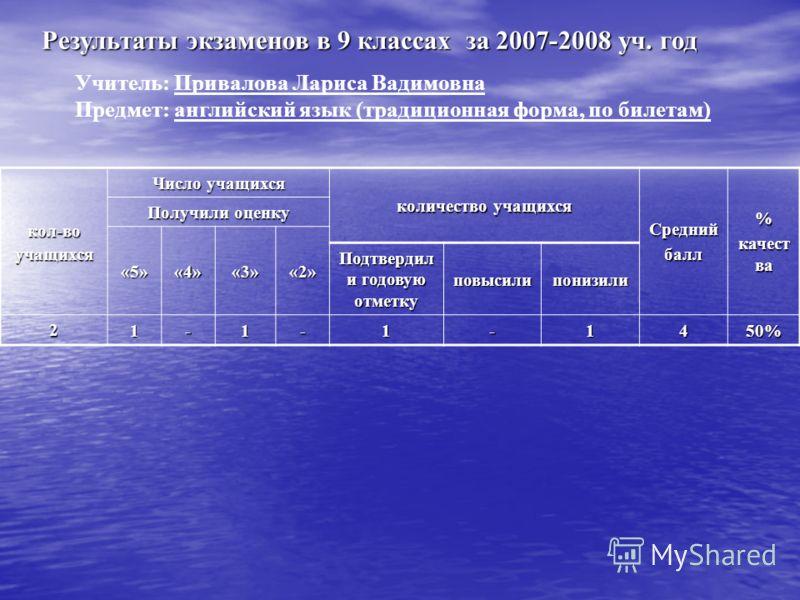 Результаты экзаменов в 9 классах за 2007-2008 уч. год Учитель: Привалова Лариса Вадимовна Предмет: английский язык (традиционная форма, по билетам) кол-воучащихся Число учащихся количество учащихся Среднийбалл% качест ва Получили оценку «5»«4»«3»«2»