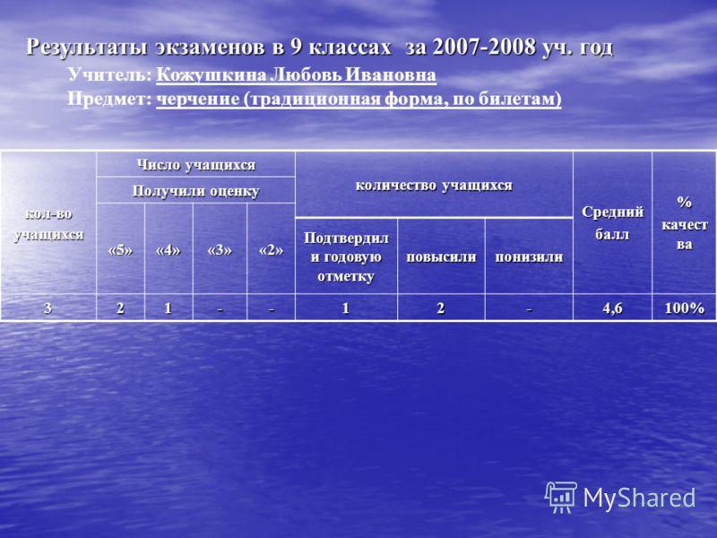 Результаты экзаменов в 9 классах за 2007-2008 уч. год Учитель: Кожушкина Любовь Ивановна Предмет: черчение (традиционная форма, по билетам) кол-воучащихся Число учащихся количество учащихся Среднийбалл% качест ва Получили оценку «5»«4»«3»«2» Подтверд