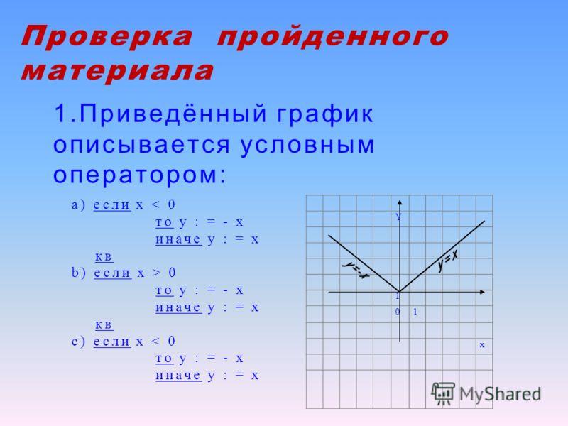 Проверка пройденного материала 1.Приведённый график описывается условным оператором: а) если х < 0 то у : = - х иначе у : = х кв b) если х > 0 то у : = - х иначе у : = х кв c) если х < 0 то у : = - х иначе у : = х Y 1 01 x