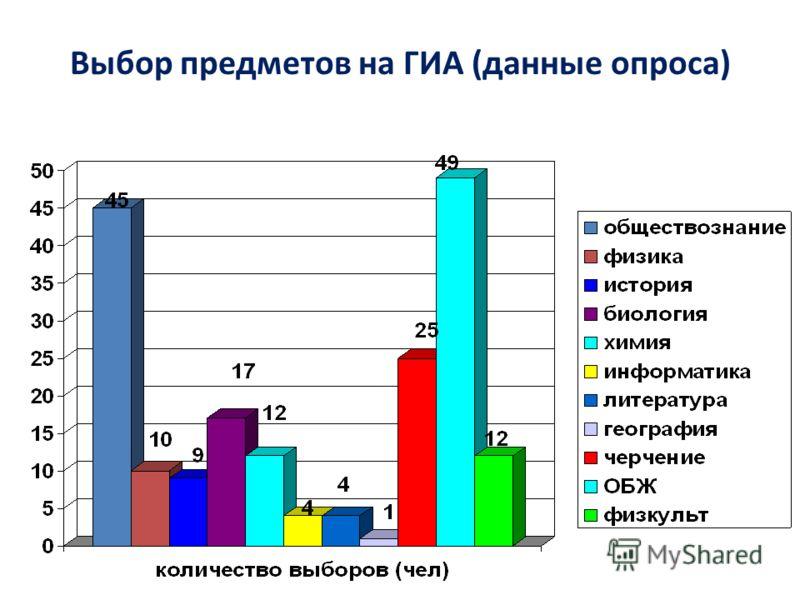 Выбор предметов на ГИА (данные опроса)