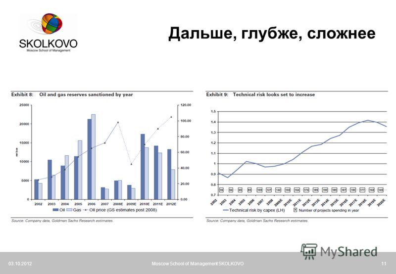 21.07.2012Moscow School of Management SKOLKOVO11 Дальше, глубже, сложнее