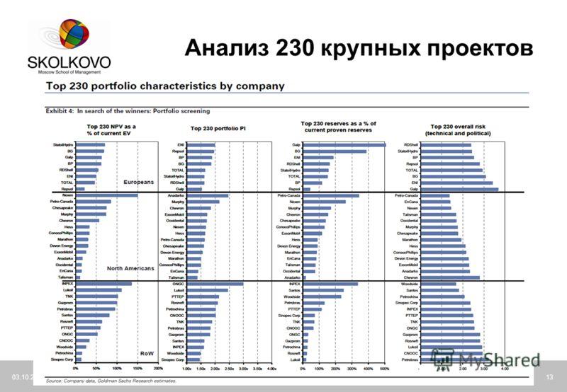 21.07.2012Moscow School of Management SKOLKOVO13 Анализ 230 крупных проектов