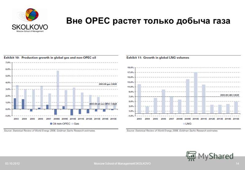 21.07.2012Moscow School of Management SKOLKOVO14 Вне OPEC растет только добыча газа