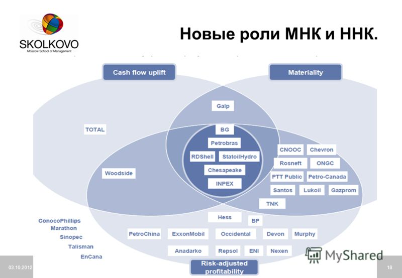 21.07.2012Moscow School of Management SKOLKOVO18 Новые роли МНК и ННК.