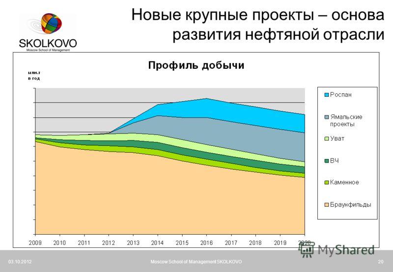21.07.2012Moscow School of Management SKOLKOVO20 Новые крупные проекты – основа развития нефтяной отрасли