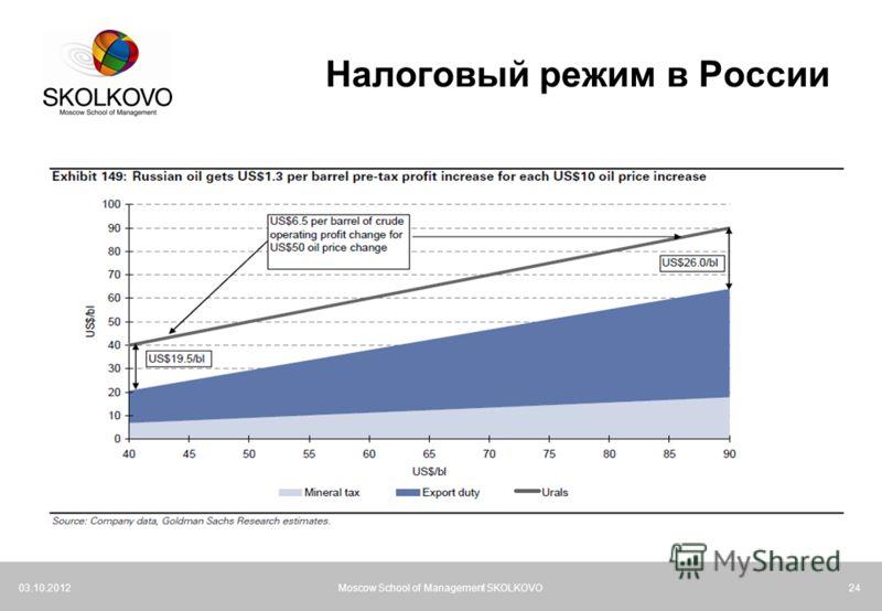21.07.2012Moscow School of Management SKOLKOVO24 Налоговый режим в России