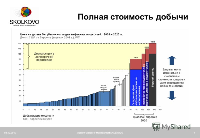 21.07.2012Moscow School of Management SKOLKOVO7 Полная стоимость добычи
