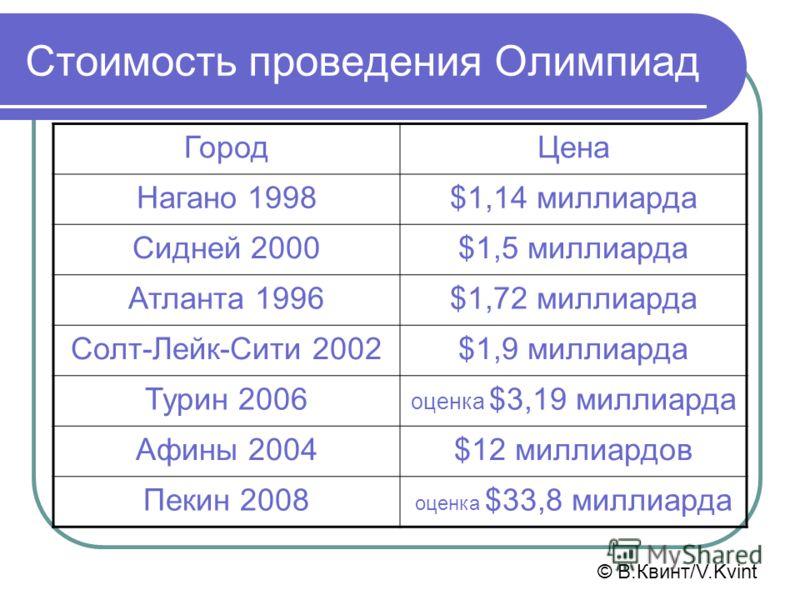 Стоимость проведения Олимпиад ГородЦена Нагано 1998$1,14 миллиарда Сидней 2000$1,5 миллиарда Атланта 1996$1,72 миллиарда Солт-Лейк-Сити 2002$1,9 миллиарда Турин 2006 оценка $3,19 миллиарда Афины 2004$12 миллиардов Пекин 2008 оценка $33,8 миллиарда ©