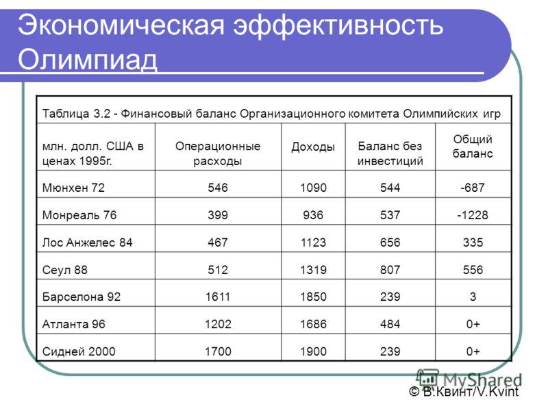 Экономическая эффективность Олимпиад Таблица 3.2 - Финансовый баланс Организационного комитета Олимпийских игр млн. долл. США в ценах 1995г. Операционные расходы Доходы Баланс без инвестиций Общий баланс Мюнхен 725461090544-687 Монреаль 76399936537-1