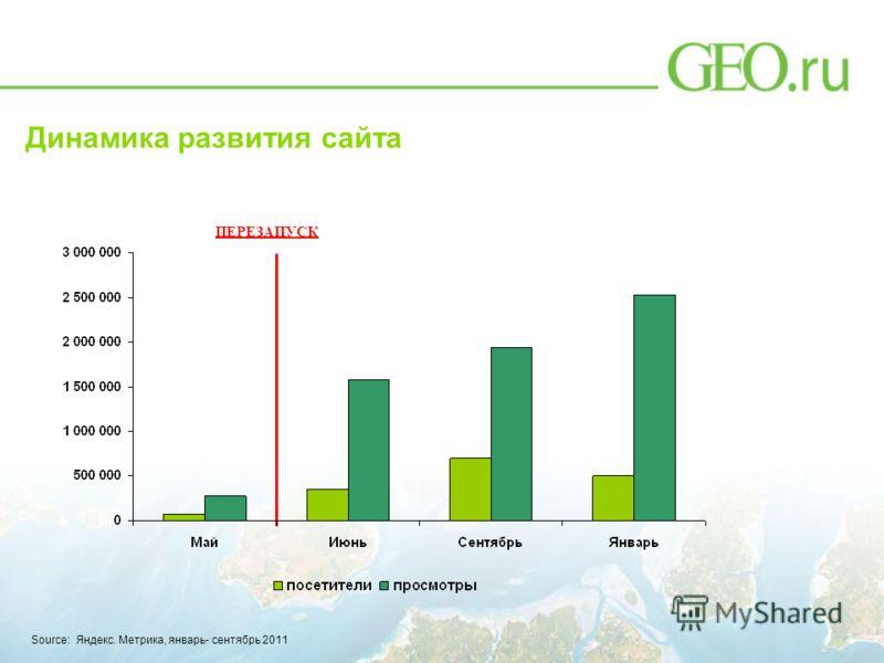 Динамика развития сайта ПЕРЕЗАПУСК Source: Яндекс. Метрика, январь- сентябрь 2011