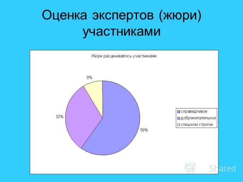 Оценка экспертов (жюри) участниками