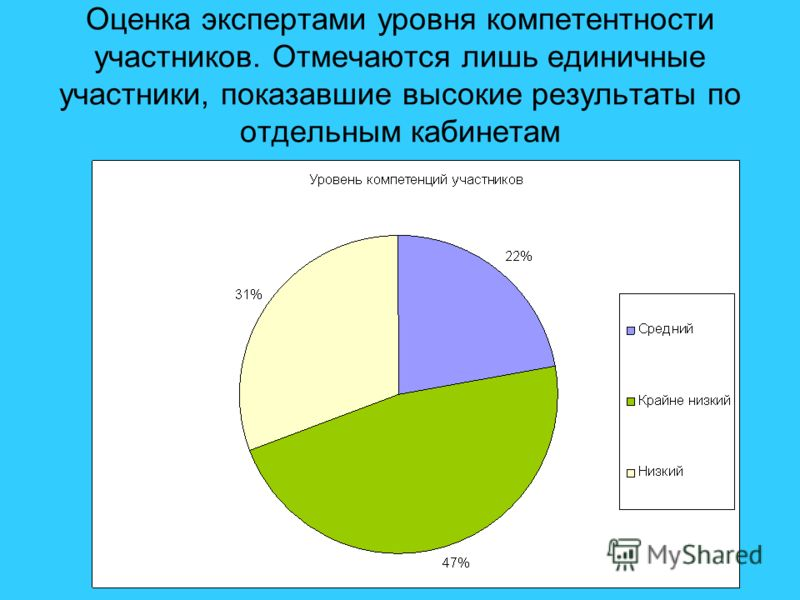 Оценка экспертами уровня компетентности участников. Отмечаются лишь единичные участники, показавшие высокие результаты по отдельным кабинетам