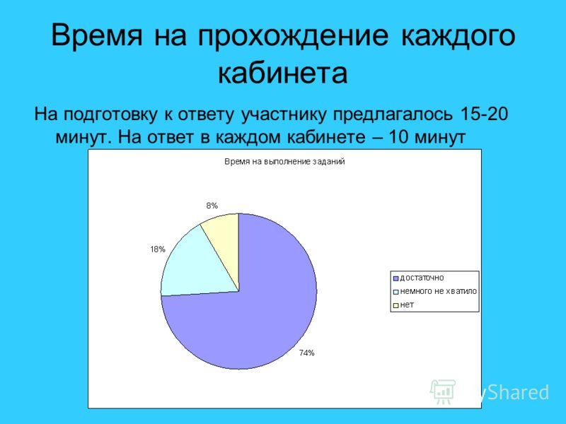 Время на прохождение каждого кабинета На подготовку к ответу участнику предлагалось 15-20 минут. На ответ в каждом кабинете – 10 минут