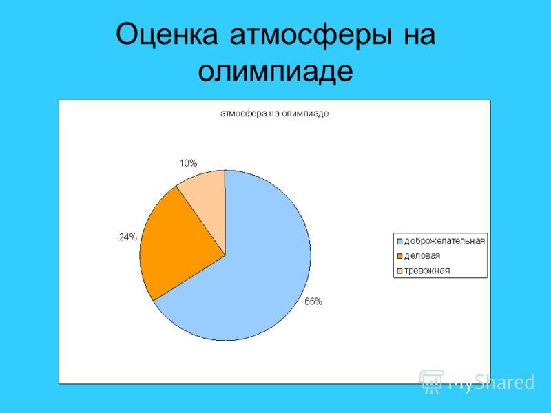 Оценка атмосферы на олимпиаде