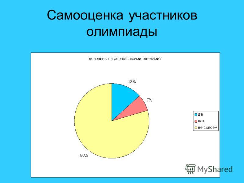 Самооценка участников олимпиады