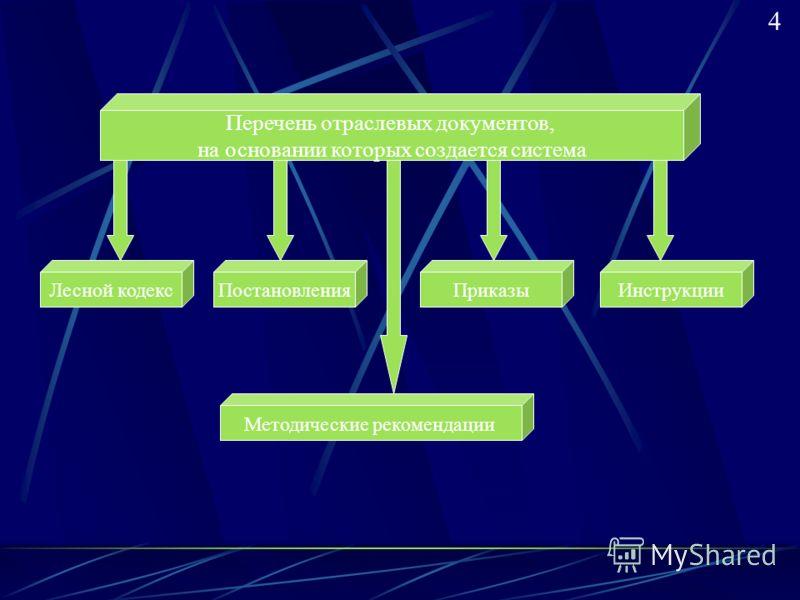 Перечень отраслевых документов, на основании которых создается система Лесной кодексПостановленияПриказы Методические рекомендации Инструкции 4