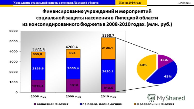 Финансирование учреждений и мероприятий социальной защиты населения в Липецкой области из консолидированного бюджета в 2008-2010 годах. (млн. руб.) 4200,4 3972, 8 5358,7 Управление социальной защиты населения Липецкой области Итоги 2010 года Слайд 3