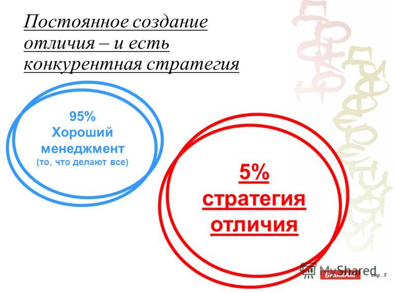 стр. 5 95% Хороший менеджмент (то, что делают все) 5% стратегия отличия Постоянное создание отличия – и есть конкурентная стратегия