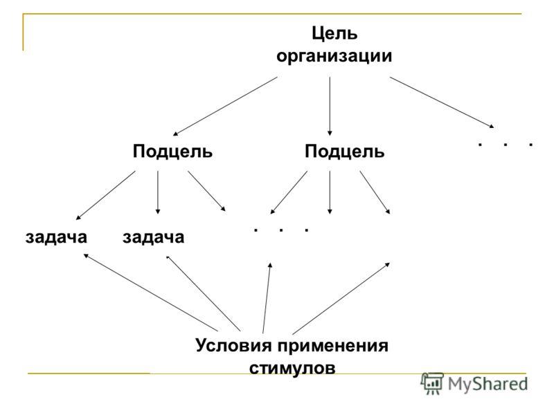 Цель организации Подцель задача Условия применения стимулов... Подцель... задача