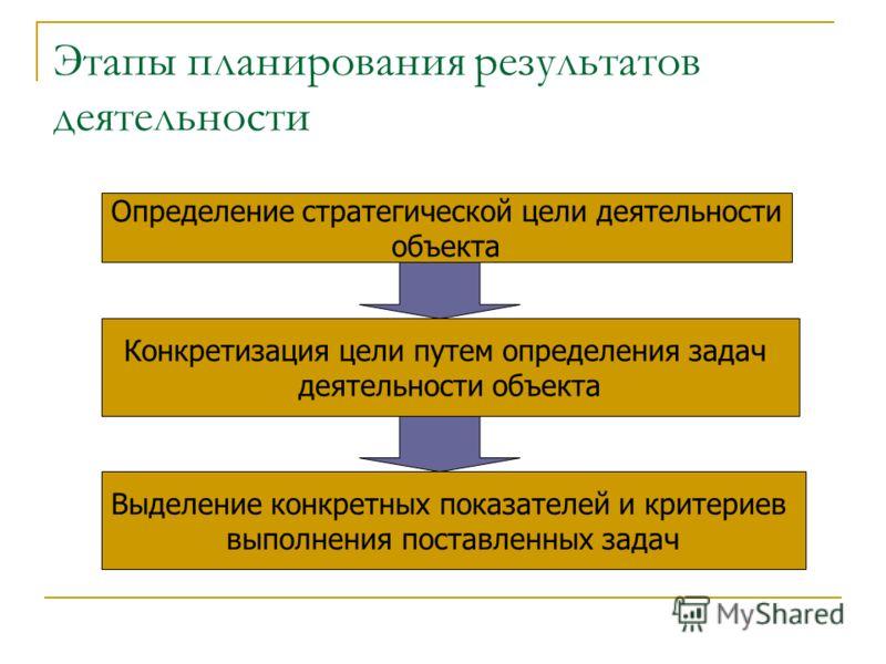 Этапы планирования результатов деятельности Определение стратегической цели деятельности объекта Конкретизация цели путем определения задач деятельности объекта Выделение конкретных показателей и критериев выполнения поставленных задач