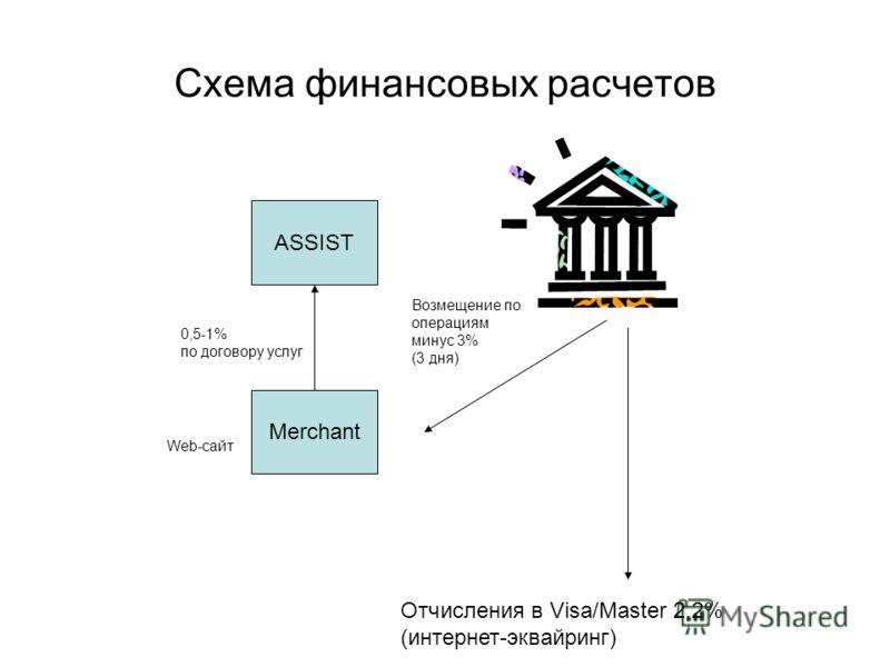 Схема финансовых расчетов Merchant ASSIST Возмещение по операциям минус 3% (3 дня) Отчисления в Visa/Master 2,2% (интернет-эквайринг) 0,5-1% по договору услуг Web-сайт