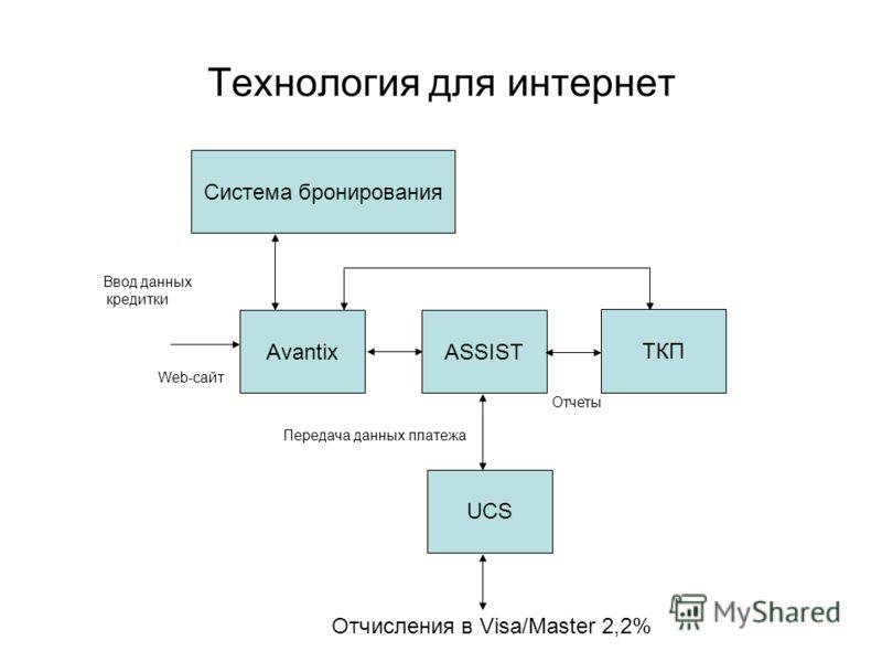 Технология для интернет Ввод данных кредитки ASSIST ТКП ASSIST Web-сайт Avantix Передача данных платежа UCS Система бронирования Отчисления в Visa/Master 2,2% Отчеты
