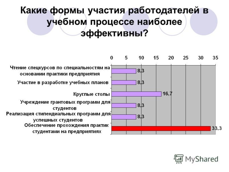 Какие формы участия работодателей в учебном процессе наиболее эффективны?