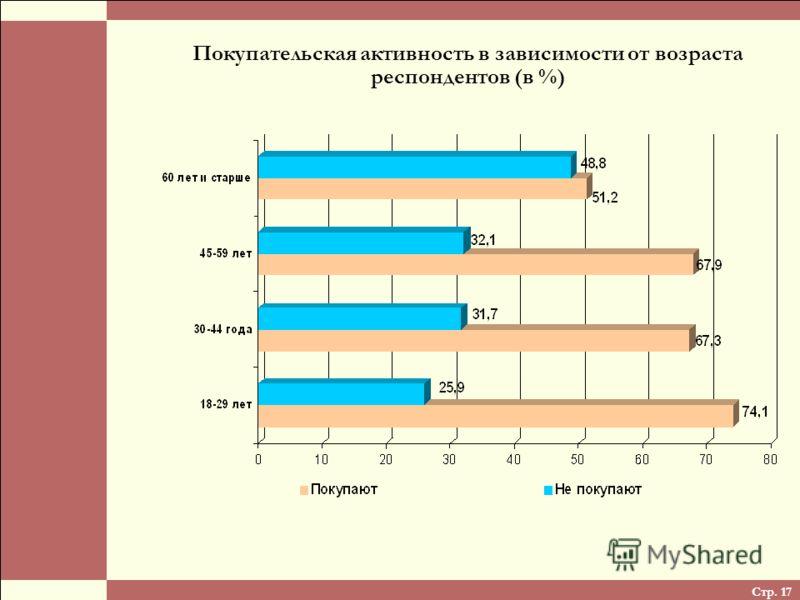 Стр. 17 Покупательская активность в зависимости от возраста респондентов (в %)